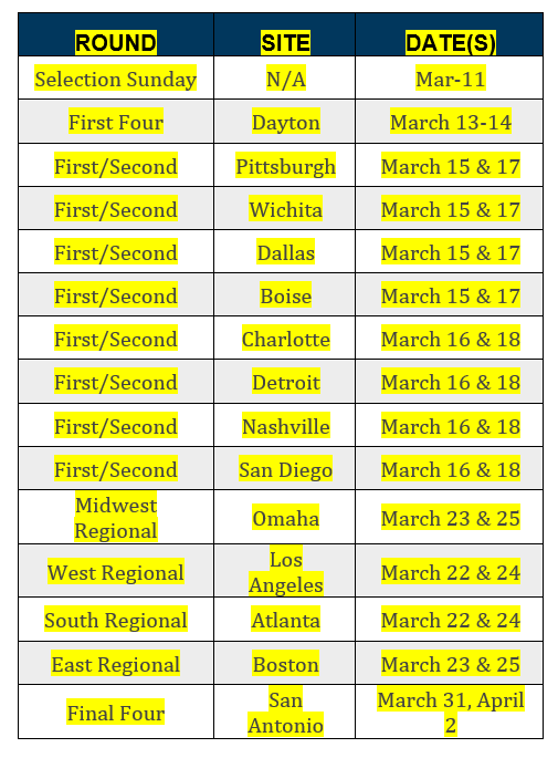 march_madness_rounds