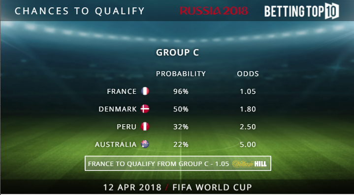Teams to Qualify - Group C