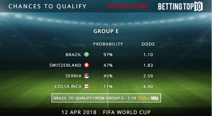 Teams to Qualify - Group E