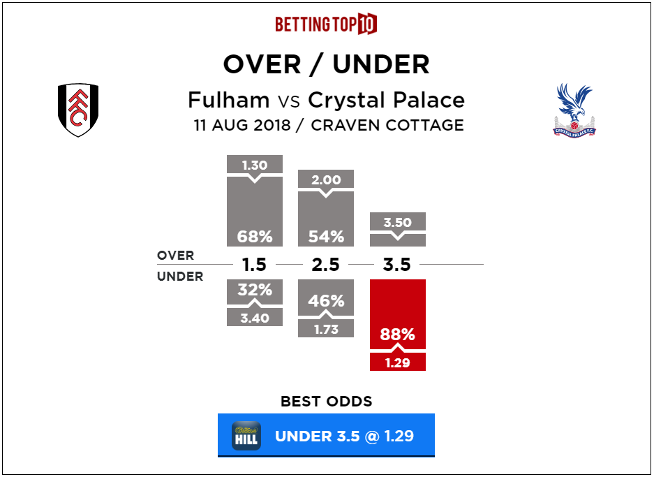 Premier League Fulham vs Crystal-Palace Over-Under Predictions 2018
