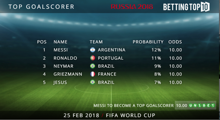 top-goalscorer-at-the-2018-world-cup-image-1